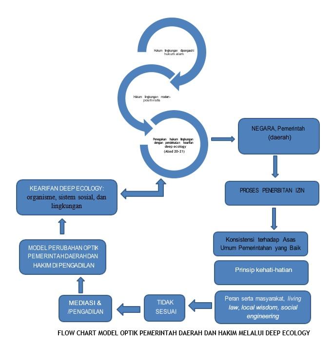 Flow chart Deep ecology - bakaba.co